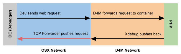 Diagram showing Xdebug traffic being forwarded