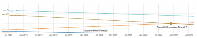 Drupal usage extrapolation