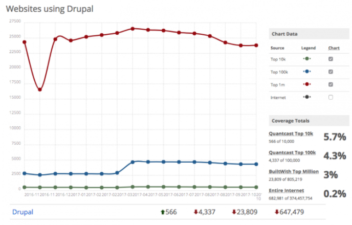 Have We Reached Peak Drupal? | PreviousNext