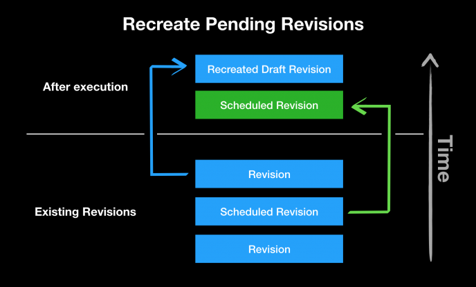 Scheduled Transitions: Recreate Pending Revisions