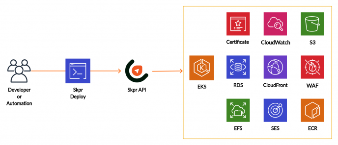 Diagram of how the Skpr deploy command interacts with the API and AWS Cloud Services.