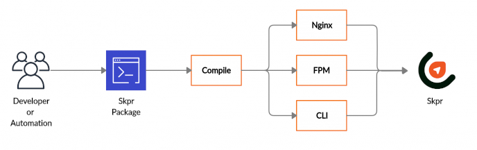 Diagram describing that the package command builds 3 artefacts. Nginx, FPM and CLI.